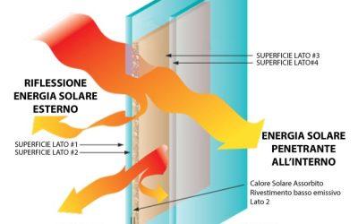 Con il vetro basso emissivo si risparmia davvero?